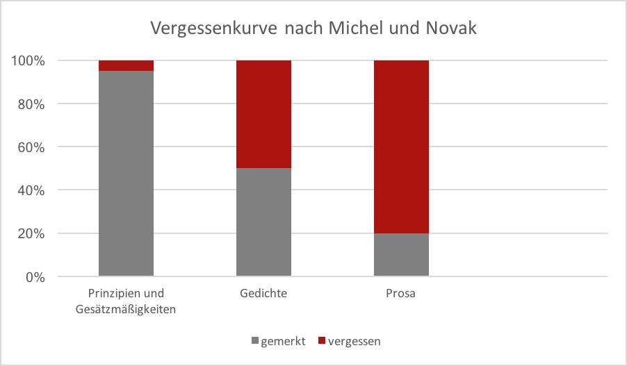 Vergessenskurve nach Michel und Novak